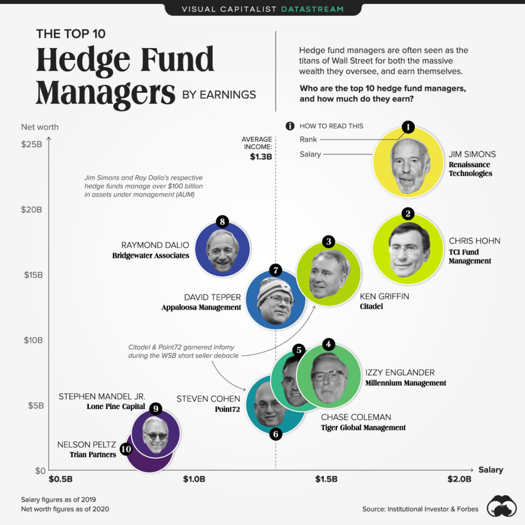 The World's Top 10 Hedge Fund Managers